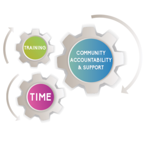 Training, Time, Community Accountability and Support Gears