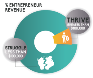 Pie graph illustrating entrepreneurs who struggle and those and thrive